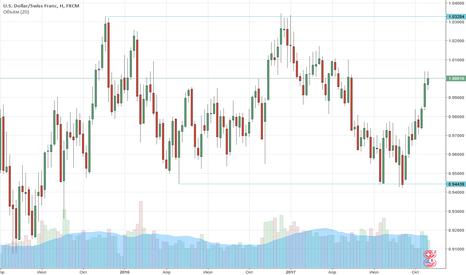 USDCHF: FX: USD/CHF