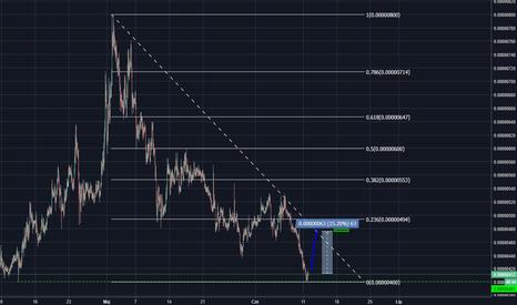TNBBTC: TNB/BTC - formacja V ? 15%+ ?
