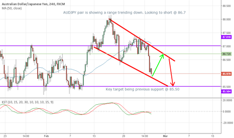 AUDJPY: Aussie/Jap pair a good shorting opportunity!
