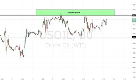 USOIL: Petrolio: area di 46.80-47.00 da seguire con attenzione