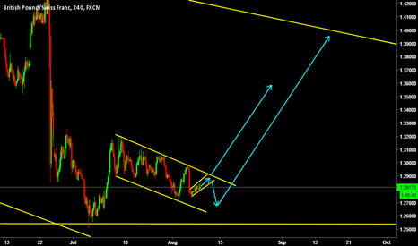 GBPCHF: GBPCHF is at interesting level!