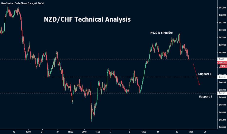 NZDCHF: NZD/CHF Technical analysis