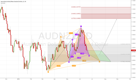 AUDNZD: AUDNZD Buy Entry
