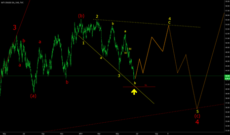 USOIL: USOIL update and upside potential