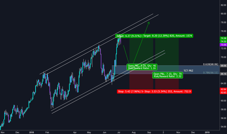 USOIL: Will wait for a long/buy trade opportunity here - no shorting!
