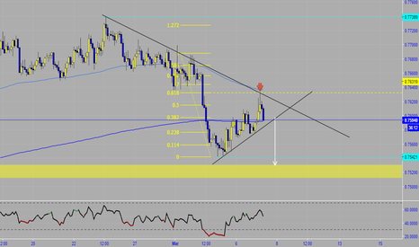 AUDUSD: AUDUS short idea