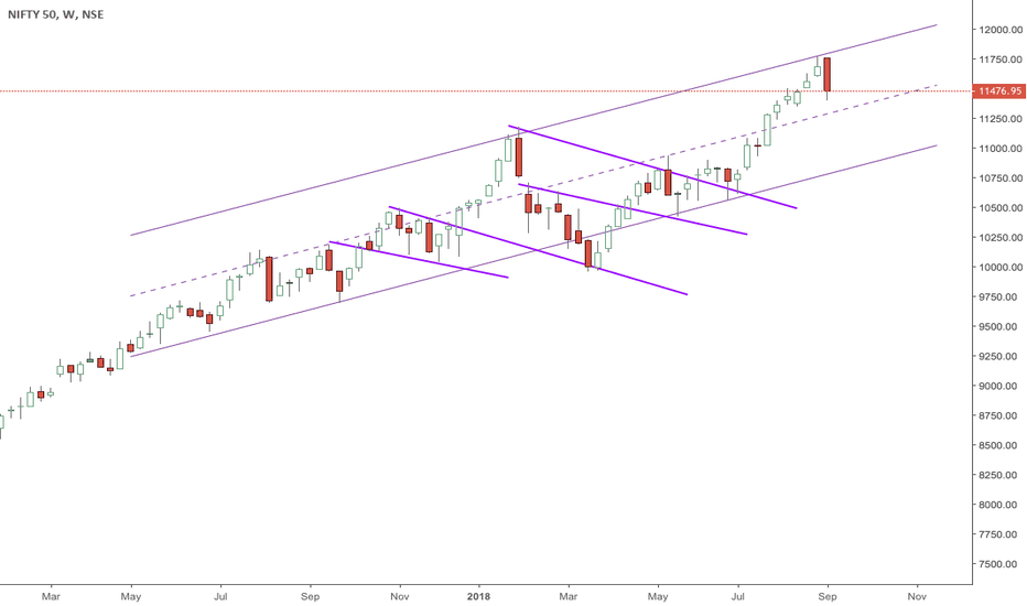 NIFTY: Nifty level