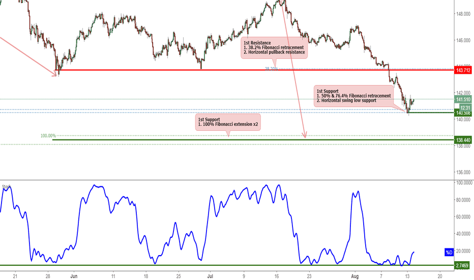 GBPJPY: GBPJPY Bounced Off Support, Potential For A Further Rise!