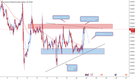 NZDCAD: NZD/CAD Retested Resistance