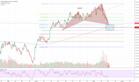 EURJPY: EURJPY Gartley Long in quasi completo sul daily
