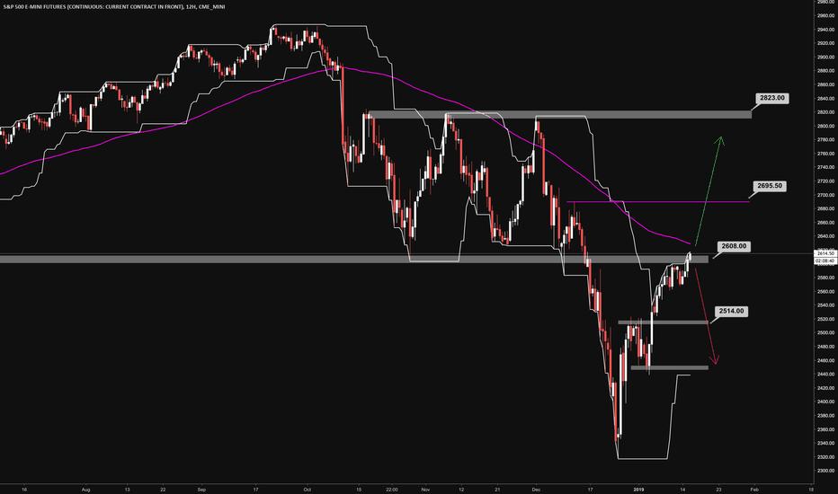 ES1!: S&P Bullish breakout?