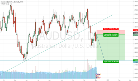 AUDUSD: May be It's Time to Short AUDUSD