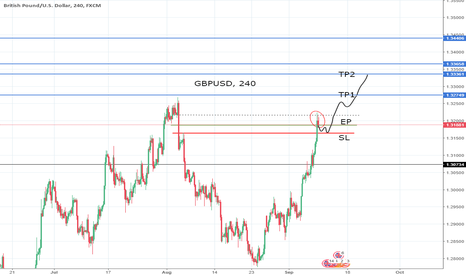 GBPUSD: GBPUSD Long on slight pullback for support