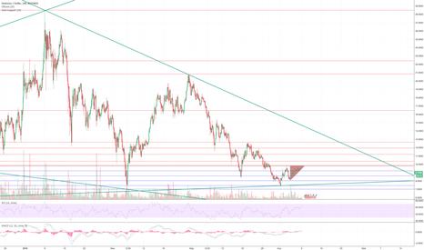 OMGUSD: OMG USD - ascending triangle pattern breaking?