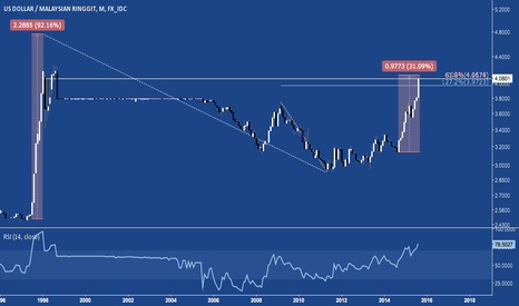 USDMYR: Ringgit at 61.8% Retracement of Asian Crisis Lows
