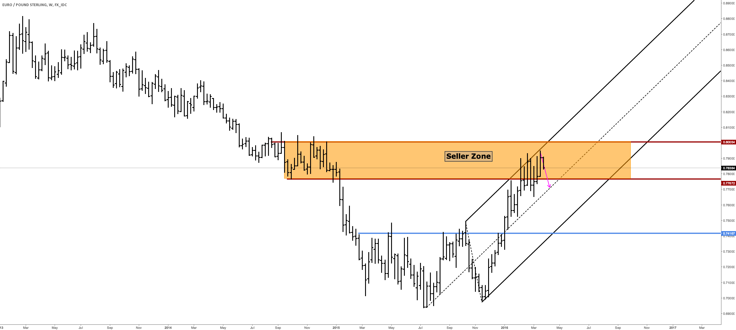 EURGBP W - Back To Center