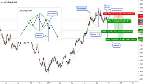 EURUSD: EURUSD-D1. Big diamond pattern and other reasons to short