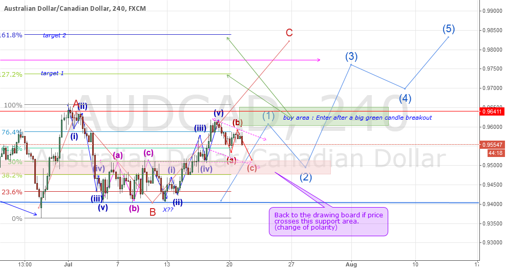 Wave 1 of a big B to C correction