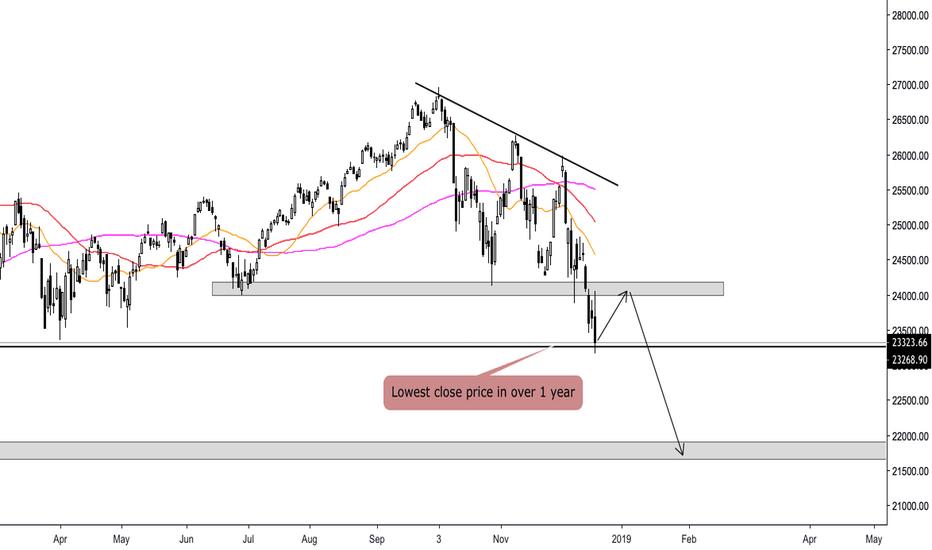 DJI: Dow Jones 1D  - Strong bearish