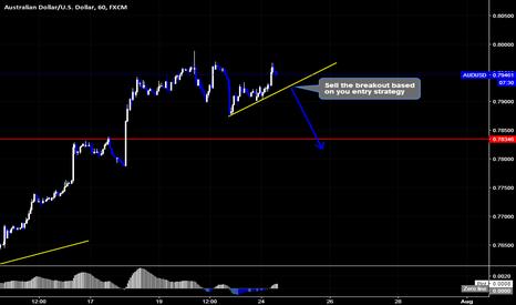 AUDUSD: AUDUSD Sell Setup By Wave Analysis