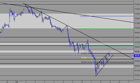 GBPJPY: GBP/JPY Possible Short Opportunity