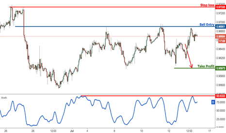 USDCHF: USDCHF now testing major resistance, prepare to sell
