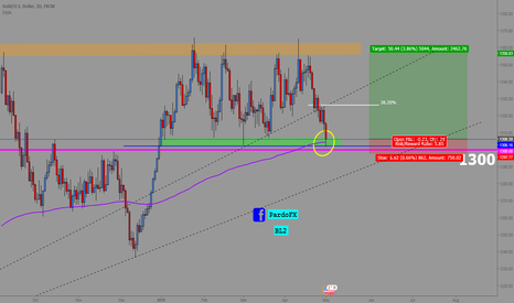 XAUUSD: Gold Potential Double Demand Hit