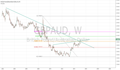 GBPAUD: GBP/AUD is Bullish