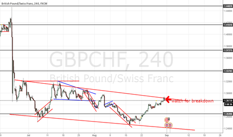 GBPCHF: GBPCHF CHANNEL