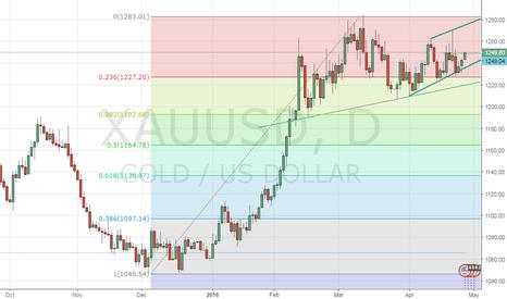XAUUSD: Gold – Bullish case strengthens ahead of Fed