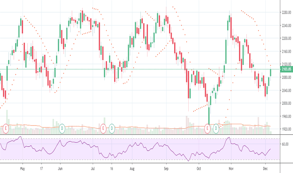 TCS Stock Price and Chart — NSE:TCS — TradingView