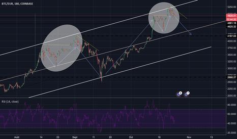BTCEUR: BTC/EUR descente