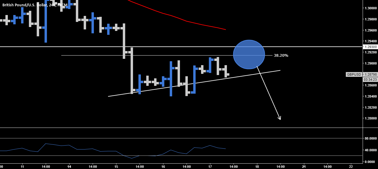 GBP.USD > Sell The Breakout