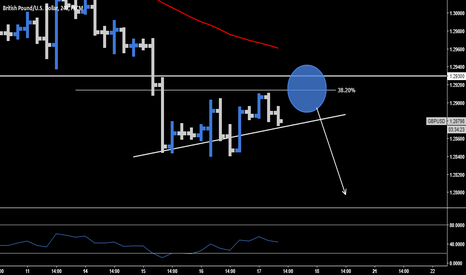 GBPUSD: GBP.USD > Sell The Breakout