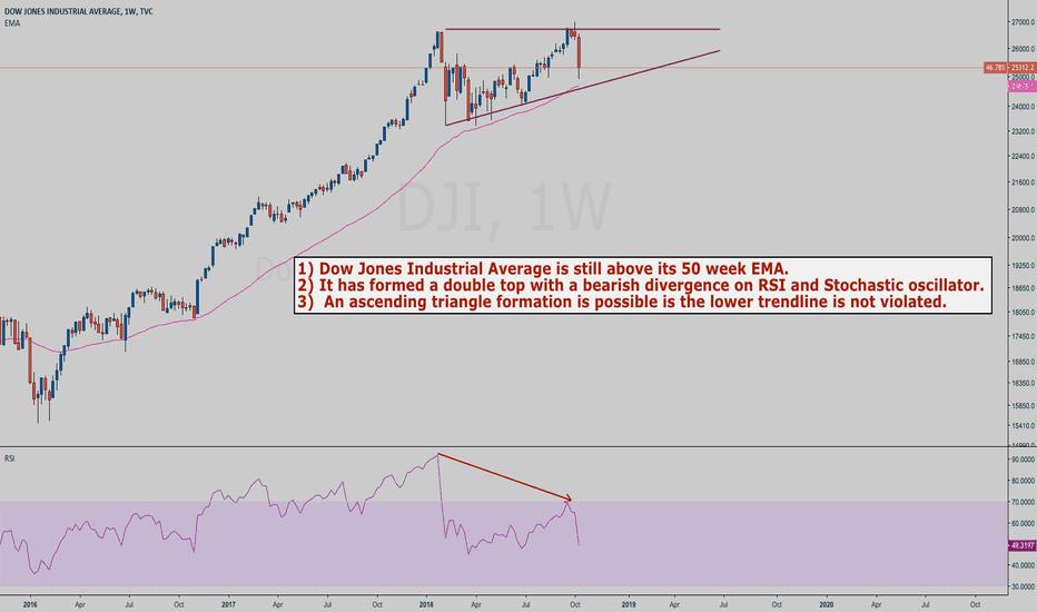 DJI: DJI weekly chart analysis