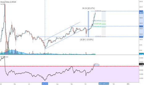 BTCUSD: BTCUSD - When nobody believed, it rallied again
