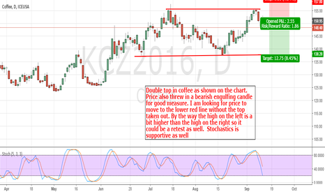 KCZ2016: December Coffee: Double Top Pattern Might Be In Play Here