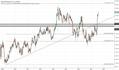 GSK: Glaxo bears run out of energy??