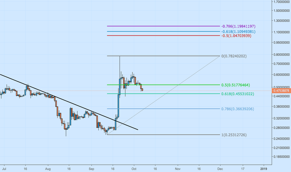 XRPUSDT: XRP :- Ripple within bearish momentum
