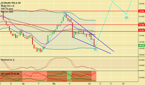 USDJPY: USDJPY Looking At 3rd Elliot Wave