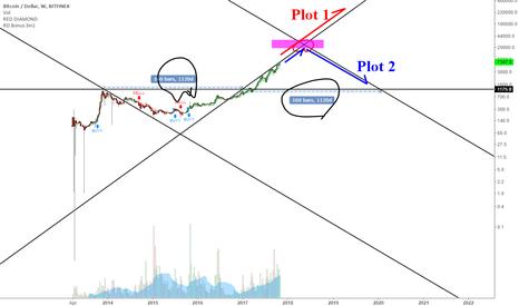 BTCUSD: Simple Geometric Triangular Analysis
