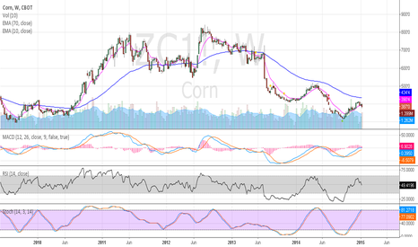 ZC1!: Short Corn