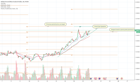 GBPNZD: GBPNZD uptrend - small gains for the pip collector