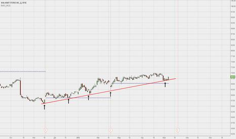 WMT: Похоже на отрыв от линии тренда.
