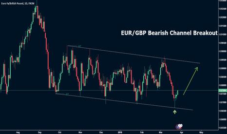 EURGBP: EUR/GBP Bearish Channel Breakout
