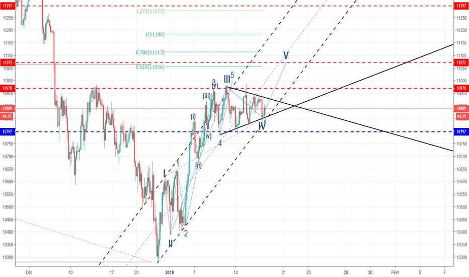 GER30: DAX, Dans un triangle de compression avant une vague 5