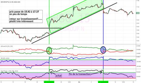 UBSG: UBS (group) sur échange SIX (suisse)