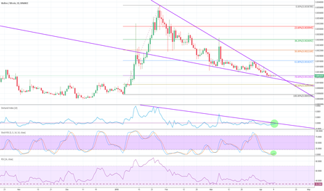 WTCBTC: Falling Wedge & Positive Divergence & Good New's Ahead