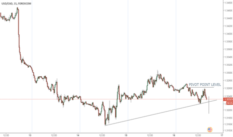 USDCAD: Drop In The Making