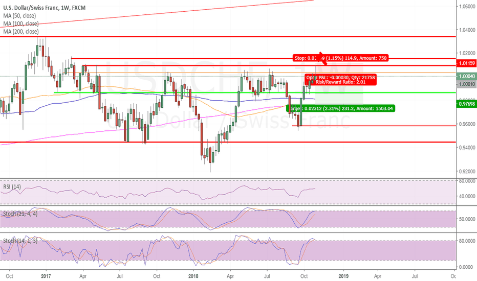 USDCHF: short  USDCHF on weekly close & resistance